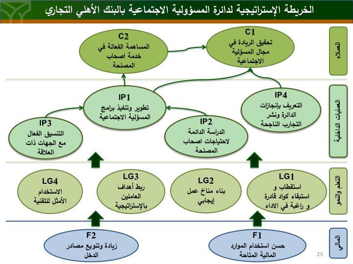 الخريطة الإستراتيجية لدائرة المسؤولية الاجتماعية بالبنك الأهلي التجاري