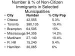 number of non citizen immigrants in selected municipalities