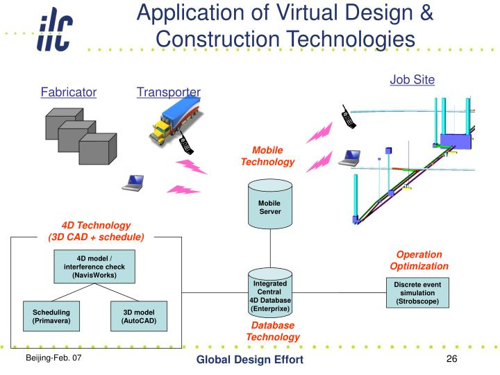 Application of Virtual Design & Construction Technologies