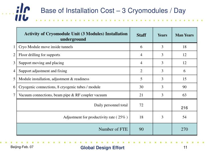 Base of Installation Cost – 3 Cryomodules / Day