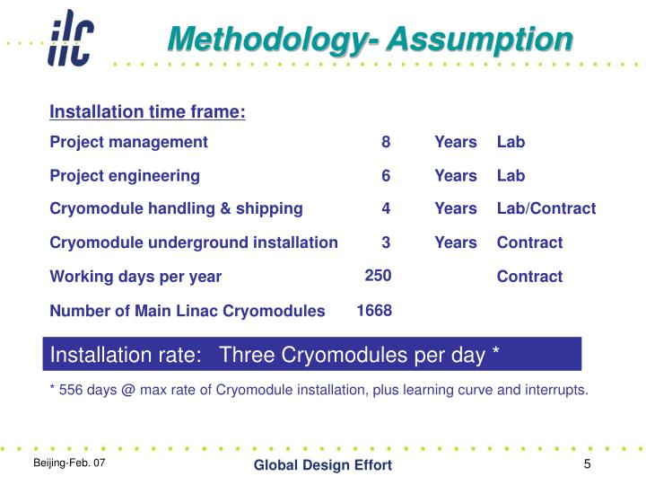Methodology- Assumption