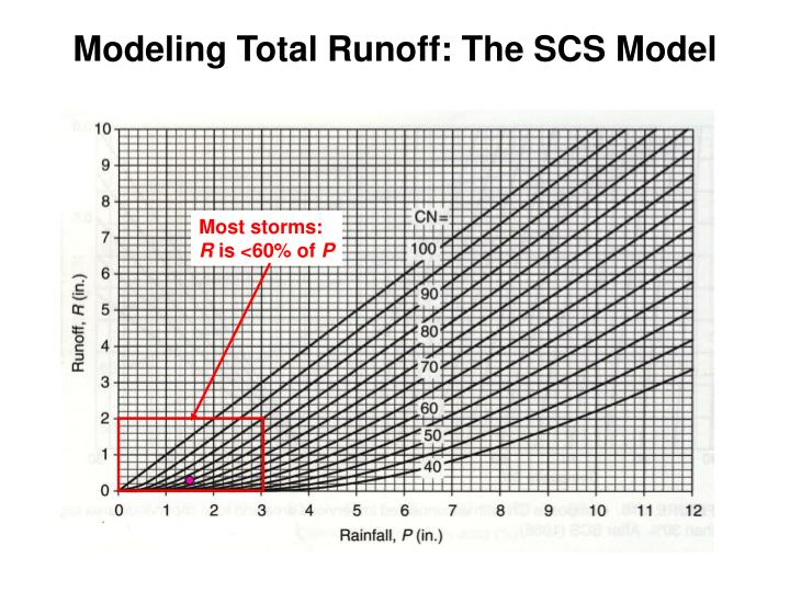 Modeling Total Runoff: The SCS Model