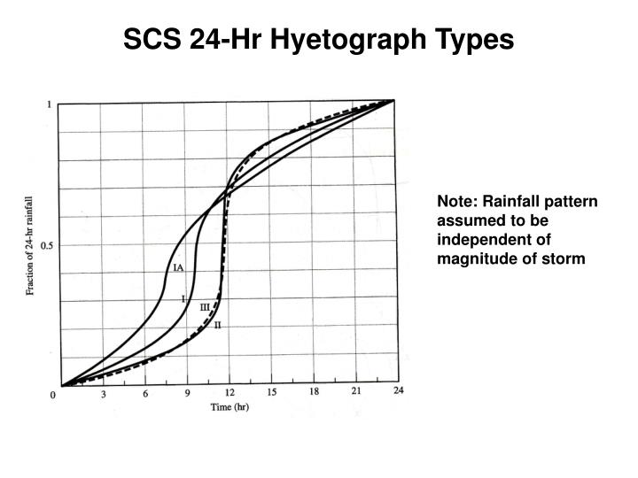 SCS 24-Hr Hyetograph Types