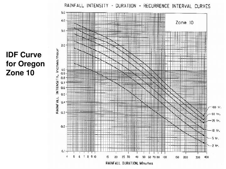 IDF Curve for Oregon Zone 10