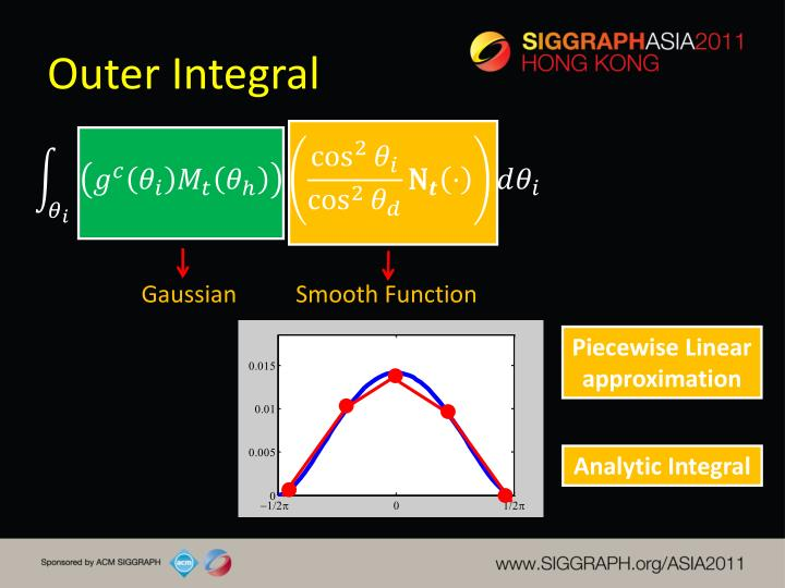 Outer Integral