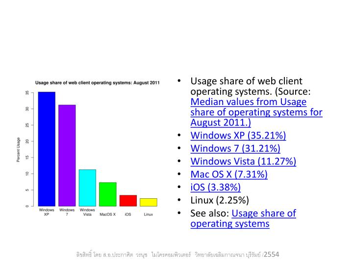Usage share of web client operating systems. (Source: