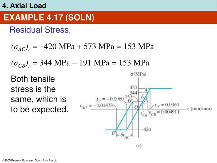 EXAMPLE 4.17 (SOLN)