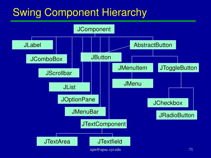 Swing Component Hierarchy