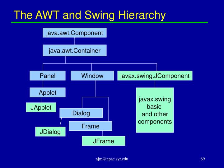 The AWT and Swing Hierarchy