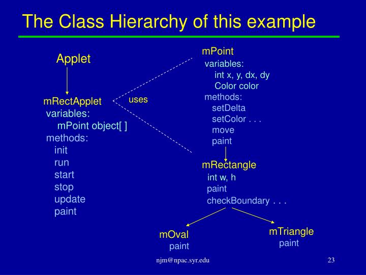 The Class Hierarchy of this example