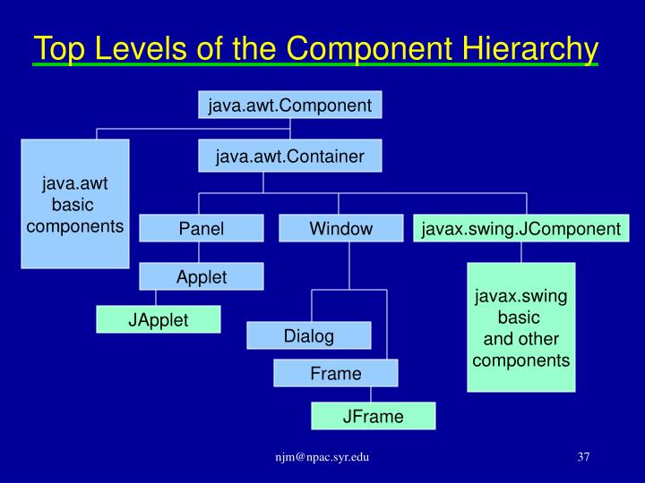 Top Levels of the Component Hierarchy