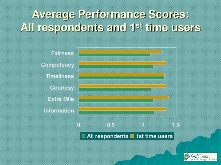 Average Performance Scores: