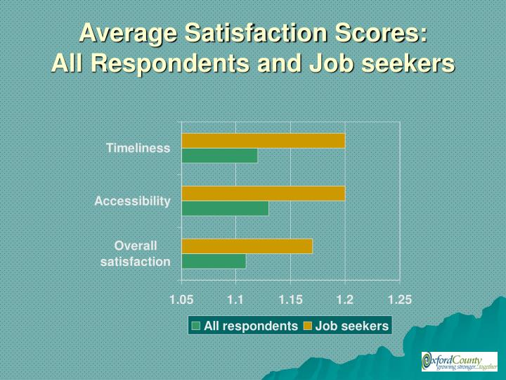 Average Satisfaction Scores: