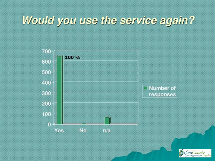 Would you use the service again?