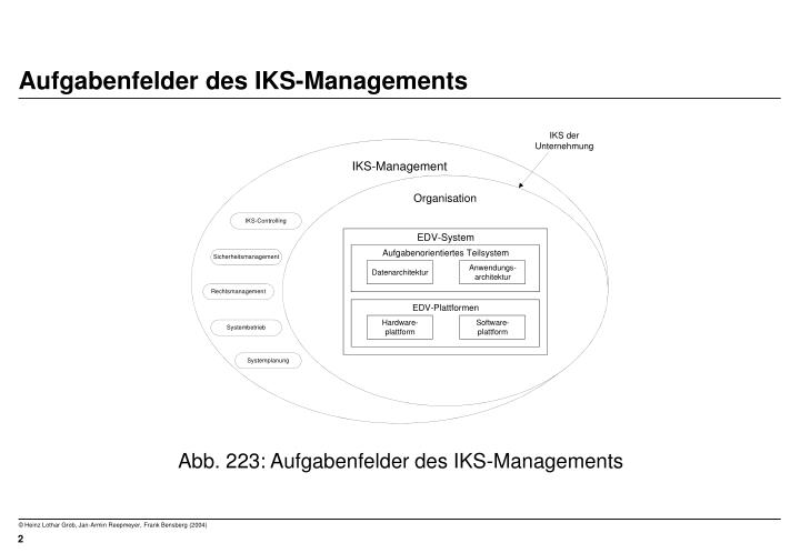 Aufgabenfelder des iks managements
