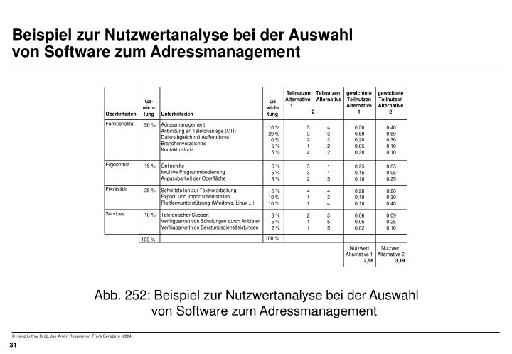 Beispiel zur Nutzwertanalyse bei der Auswahl