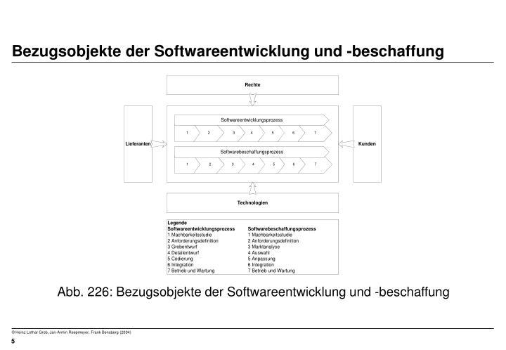 Bezugsobjekte der Softwareentwicklung und -beschaffung