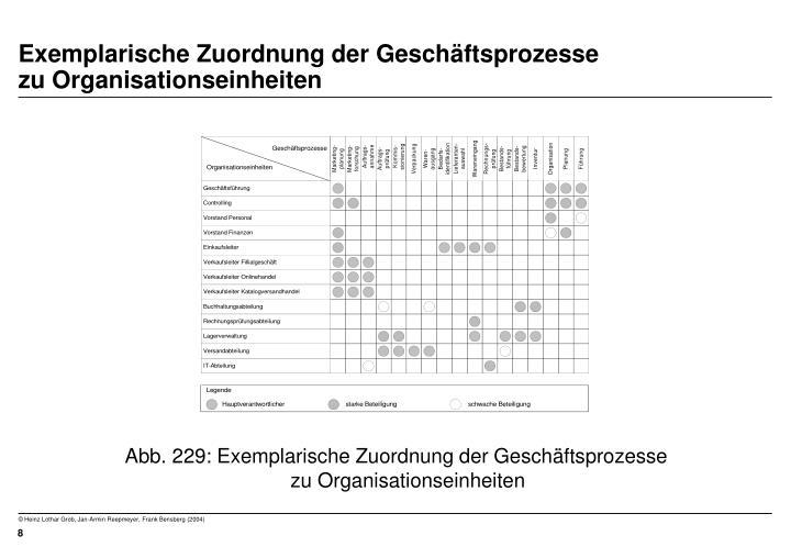 Exemplarische Zuordnung der Geschäftsprozesse