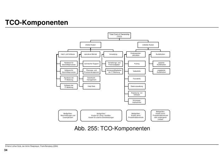 TCO-Komponenten