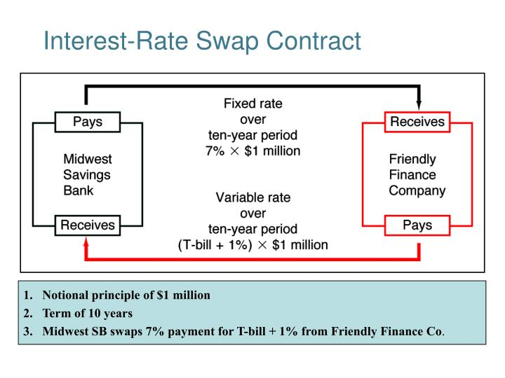 Interest-Rate Swap Contract
