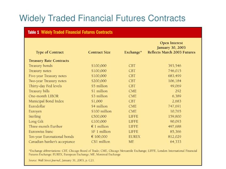 Widely Traded Financial Futures Contracts