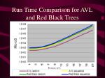 run time comparison for avl and red black trees
