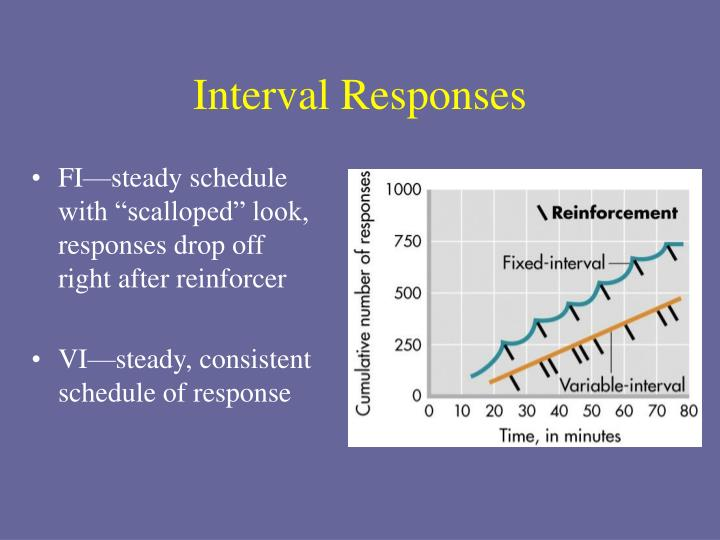 Interval Responses
