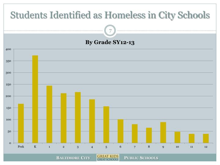Students Identified as Homeless in City Schools