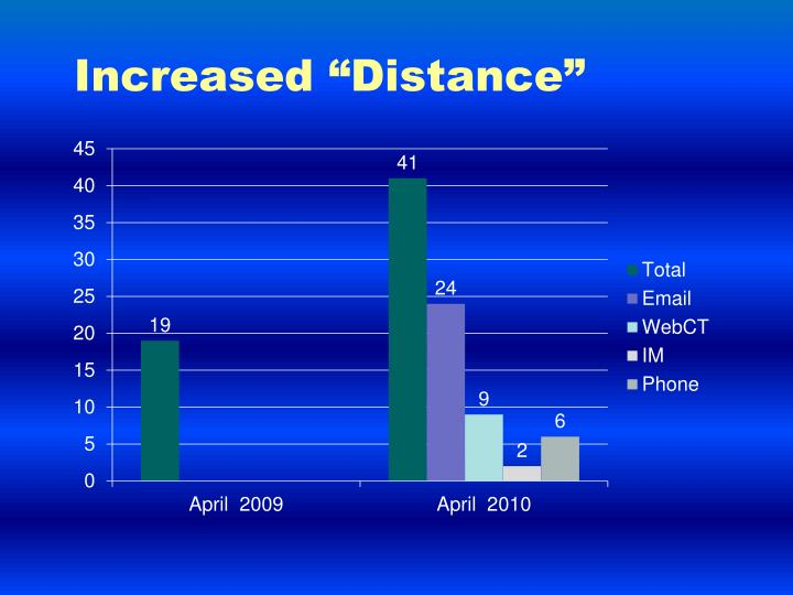 "Increased ""Distance"""