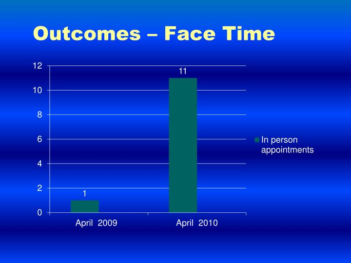 Outcomes – Face Time