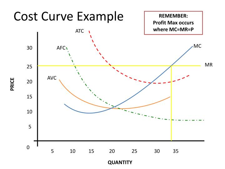 Cost curve example1