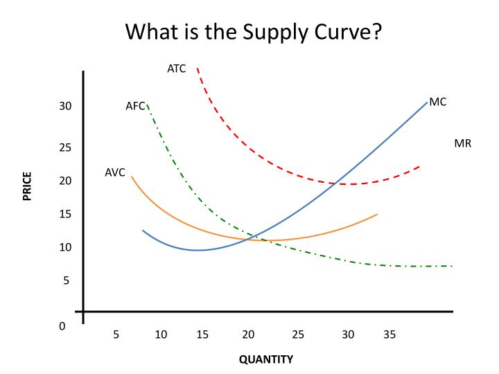 What is the Supply Curve?