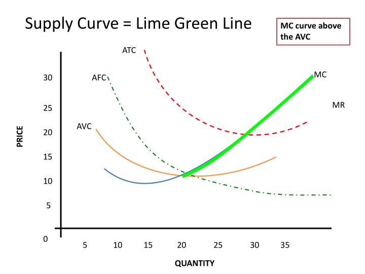 Supply Curve = Lime Green Line
