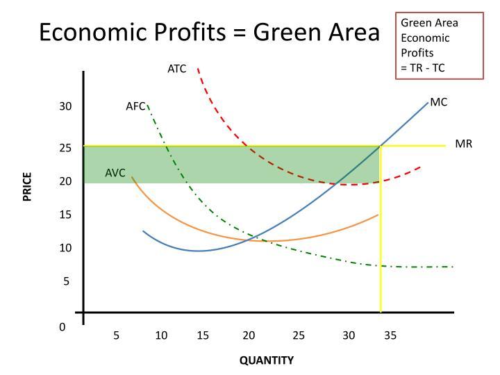 Economic Profits = Green Area