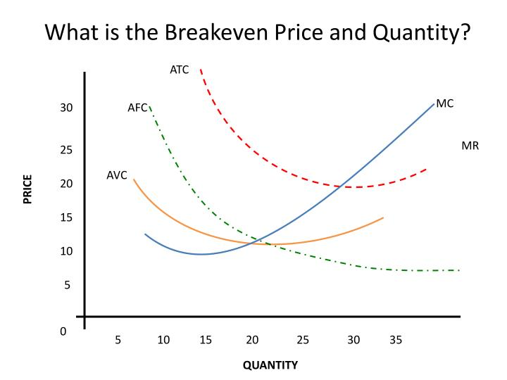 What is the Breakeven Price and Quantity?