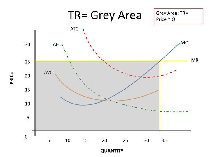 TR= Grey Area