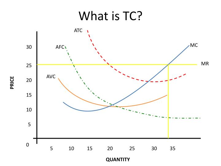 What is TC?