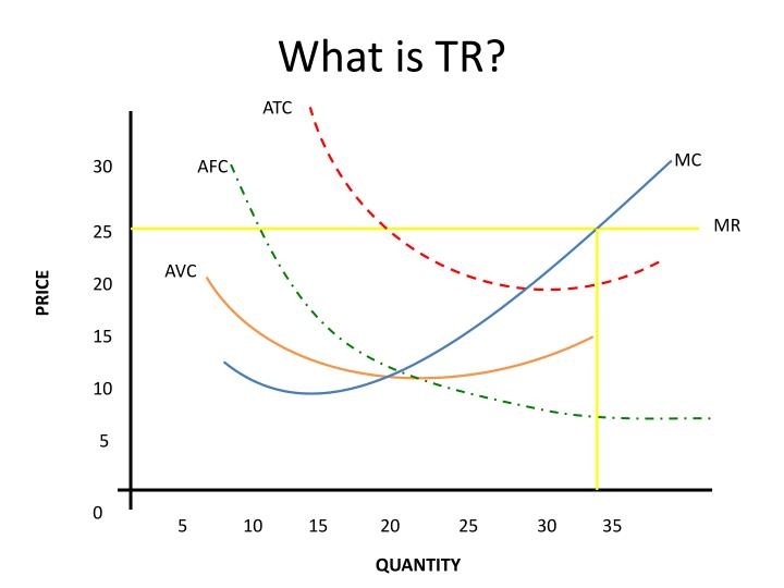 What is tr