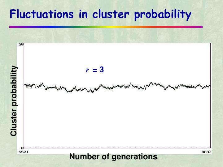 Fluctuations in cluster probability