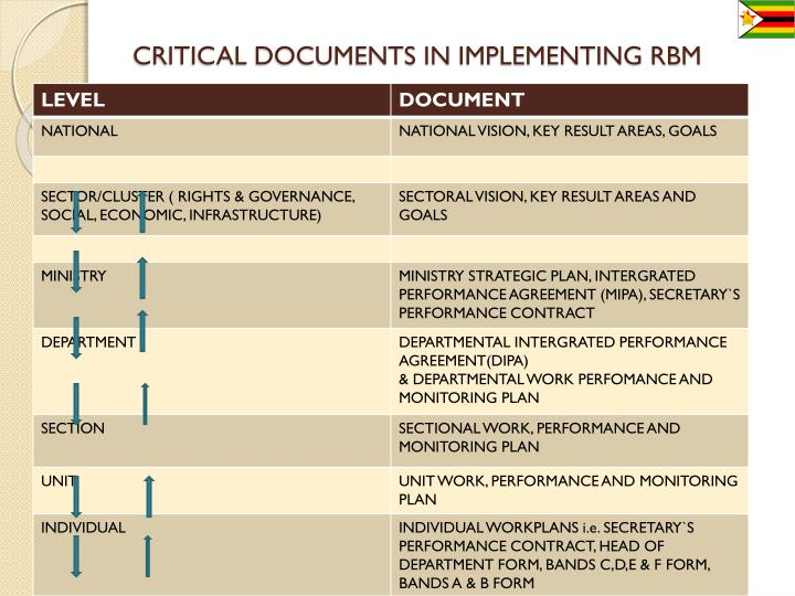 CRITICAL DOCUMENTS IN IMPLEMENTING RBM