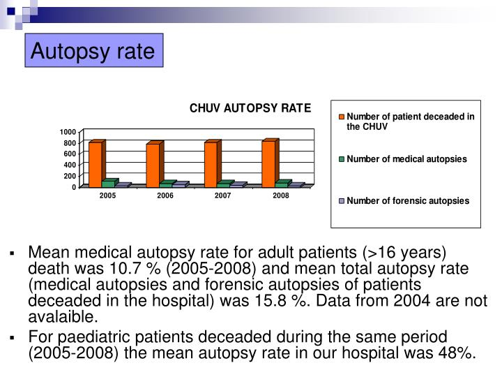 Autopsy rate