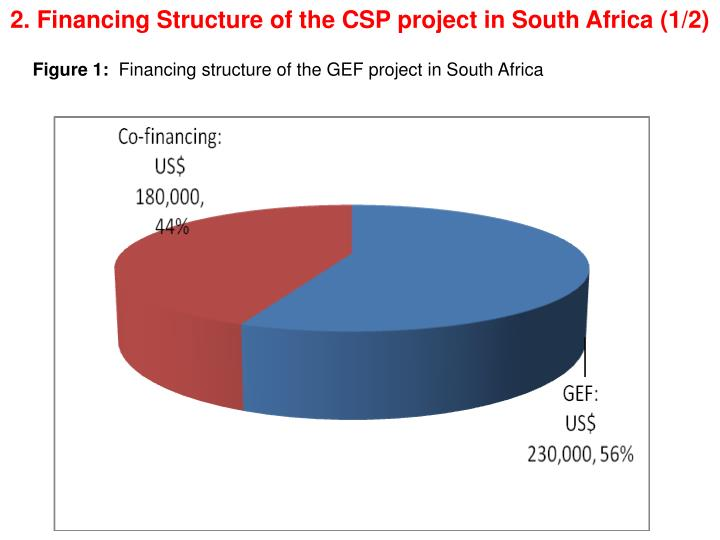 2. Financing Structure of the CSP project in South Africa (1/2)