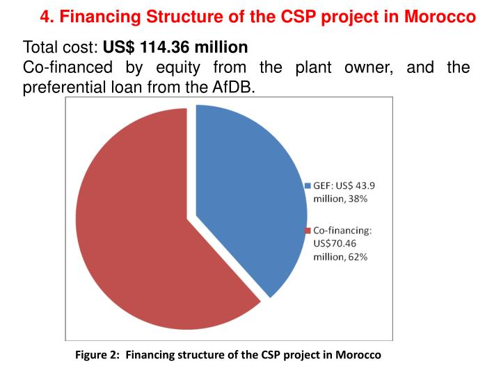 4. Financing Structure of the CSP project in Morocco
