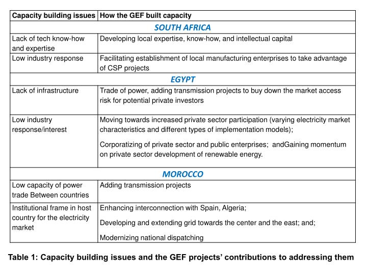 Table 1: Capacity building issues and the GEF projects' contributions to addressing them