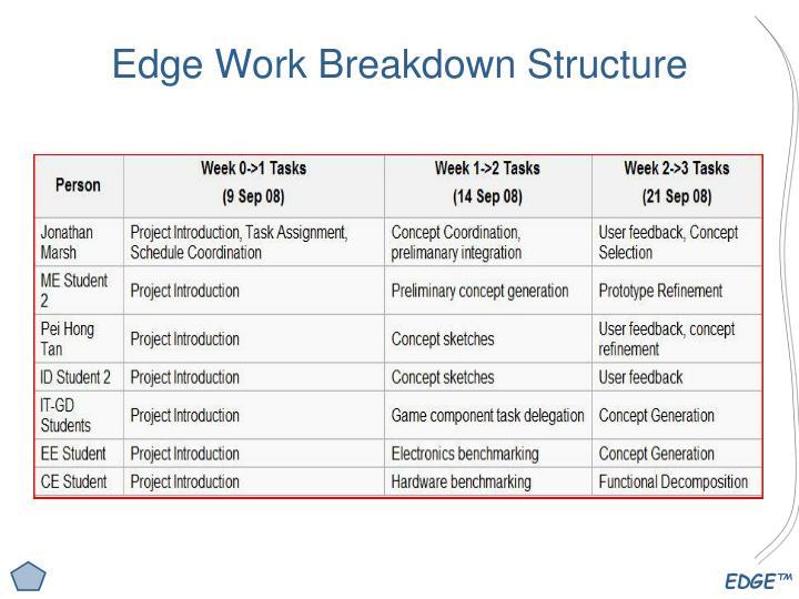 Edge Work Breakdown Structure
