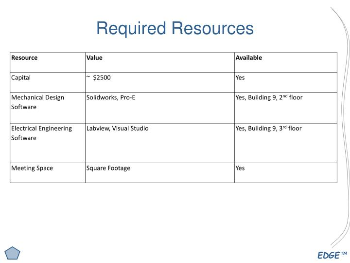 Required Resources