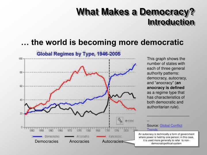 What makes a democracy introduction1