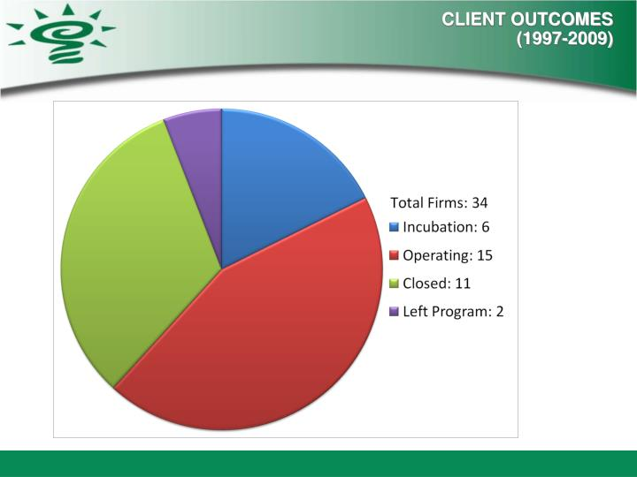 CLIENT OUTCOMES