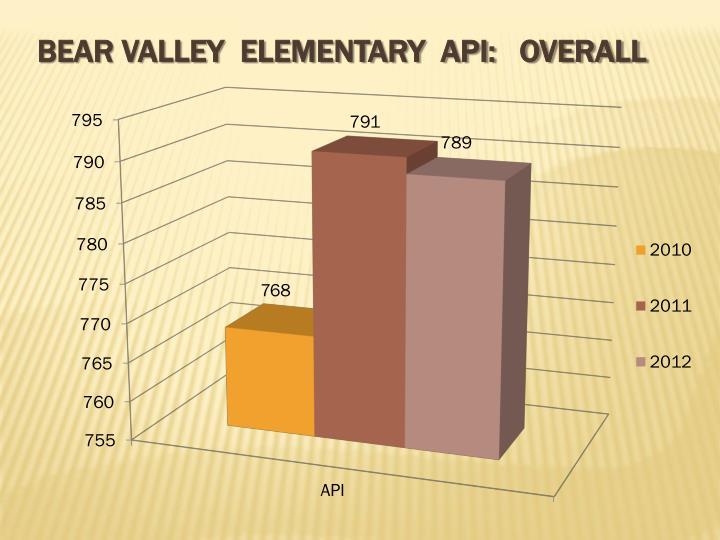 Bear valley elementary api overall