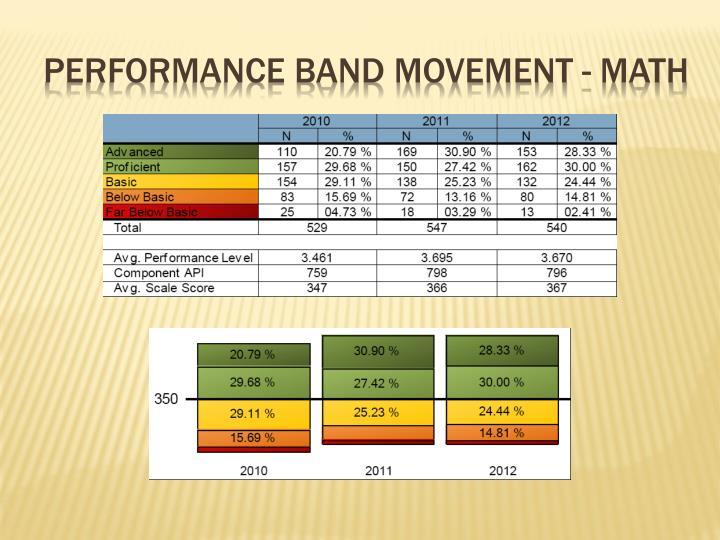 Performance band movement - math